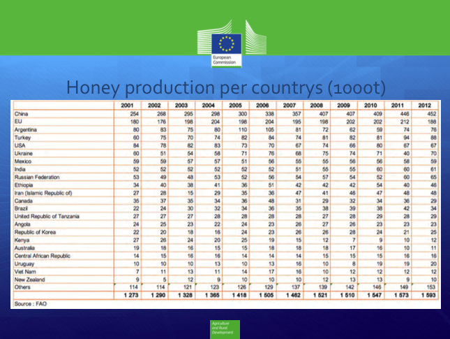 Kinas honungsproduktion ifrågasatt