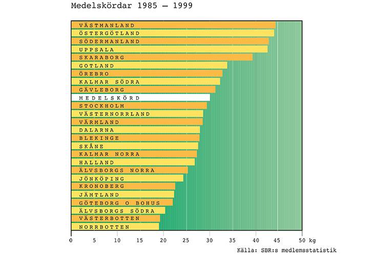 Medelskördar av honung - 1985-1999